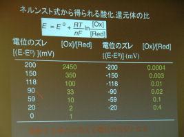 「電気化学測定の実際と応用(錯体化学)」 中央大学理工学部 教授 芳賀正明 先生