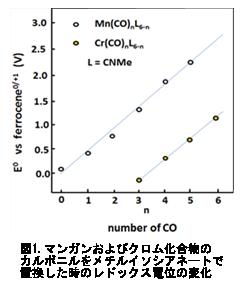 電気化学 測定 図1.マンガンおよびクロム化合物のカルボニルをメチルイソシアネートで置換した時のレドックス電位の変化