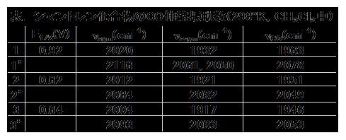 電気化学 測定 表.シマントレン化合物のCO伸縮振動数