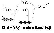 電気化学 測定 図. d&sdfont(,π