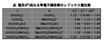 電気化学 測定 表.電荷が1異なる等電子錯体間のレドックス電位差