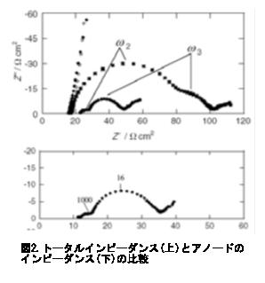電気化学 の基礎:トータルインピーダンス(上)とアノードのインピーダンス(下)の比較