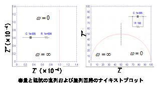 容量と抵抗の直列および並列回路のナイキストプロット