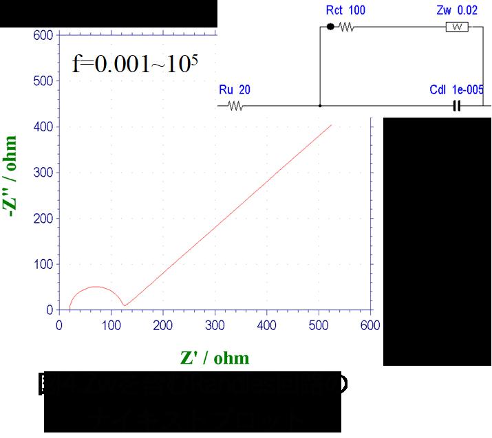 Zwを含むRandles回路のナイキストプロット