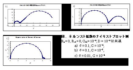 電気化学 測定 図.ネルンスト拡散のナイキストプロット例