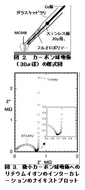 電気化学 測定 図1.有限拡散電荷移動の場合のナイキストプロット