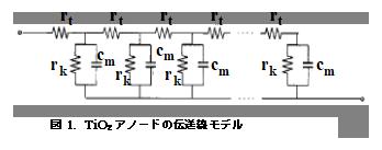 電気化学 の基礎:図1.TiO2アノードの伝送線モデル