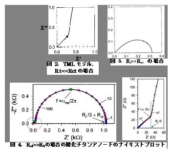 電気化学 の基礎:図2.TLモデル(Rt<<Rctの場合)/図3.Rt>>Rctの場合/図4.Rct>>Rtの場合の酸化チタンアノードのナイキストプロット