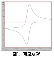 電気化学 の基礎:図1.可逆なCV