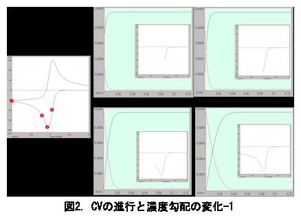 電気化学 の基礎:図2.CVの進行と濃度勾配の変化-1