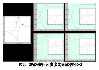 電気化学 の基礎:図3.CVの進行と濃度勾配の変化-2