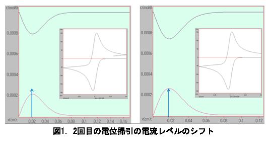 電気化学 の基礎:図1.2回目の電位掃引の電流レベルのシフト
