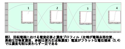 電気化学 の基礎:図2.回転電極における電流応答と濃度プロファイル(左端が電極表面位置、黒線は活物質濃度、赤線は還元生成物濃度)電流がフラットな電位領域(3,4)では濃度勾配は変わらず一定である