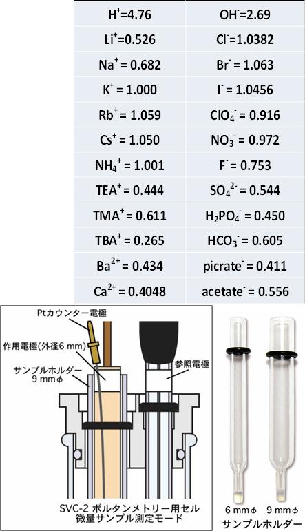 KClを1.000とした時の相対的易動度と、セルの構成図、サンプルホルダー