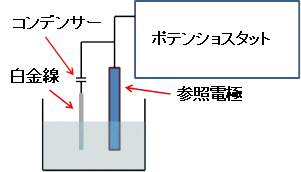 電気化学 測定 ポテンショスタットの発振を防ぐ方法