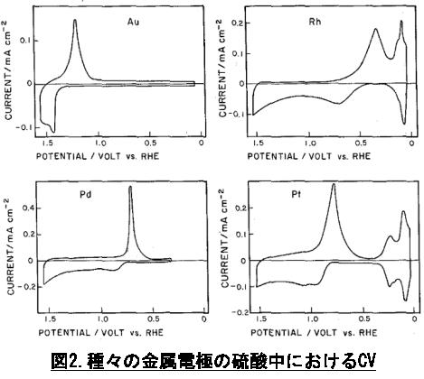 電気化学 用作用電極について:種々の金属電極の硫酸中におけるCV