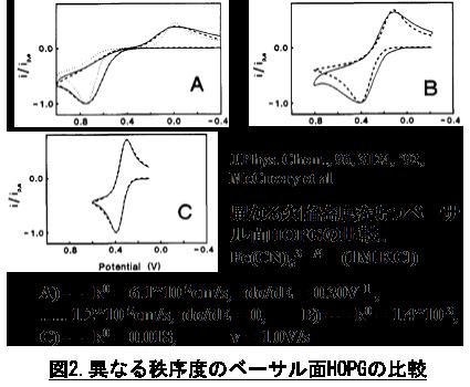 電気化学 測定 図2.異なる秩序度のベーサル面HOPGの比較