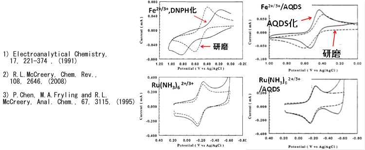 カルボニル基を有するAQDSを吸着させたGC電極での電子移動への影響