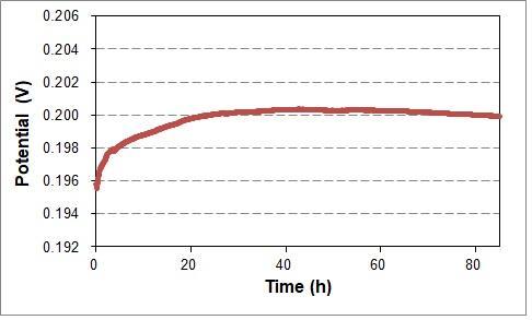 簡易型可逆水素電極の電位の経時変化