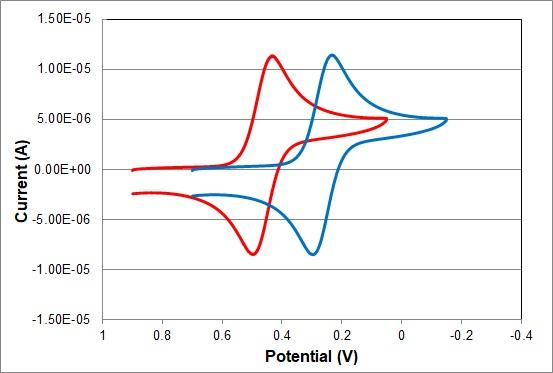 簡易型可逆水素電極と飽和KCl銀塩化銀参照電極のサイクリックボルタモグラフの比較