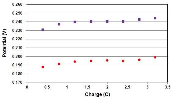 水素ガス量を変えたときの当社製参照電極との電位比較