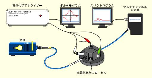 光電気化学フローセル システム構成例