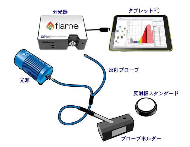 反射光測定システム構成例