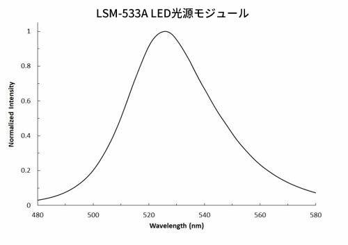 LSM-533A LED光源モジュール(533 nm)