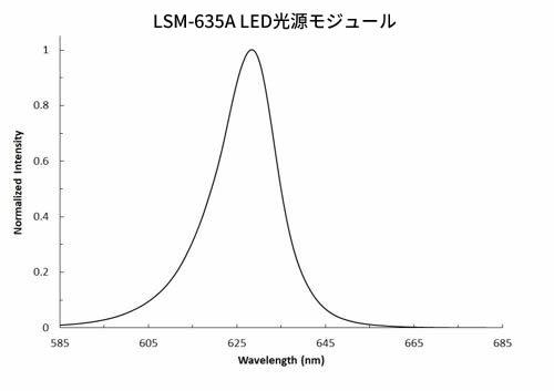LSM-635A LED光源モジュール(635 nm)