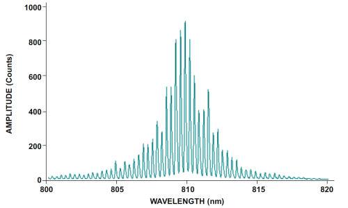 レーザーのサンプルスペクトル