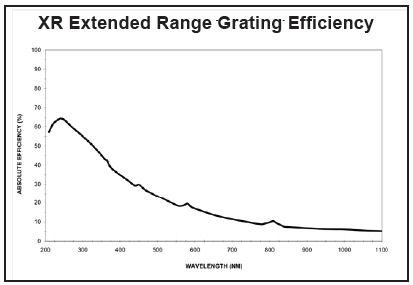 XR Extended Range Grating Efficiency