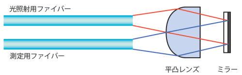 浸漬プローブの測定原理