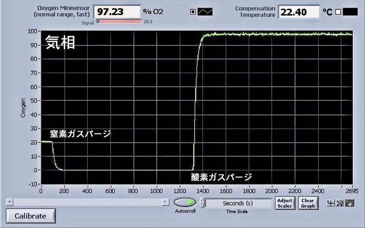 セル気相の酸素濃度の変化