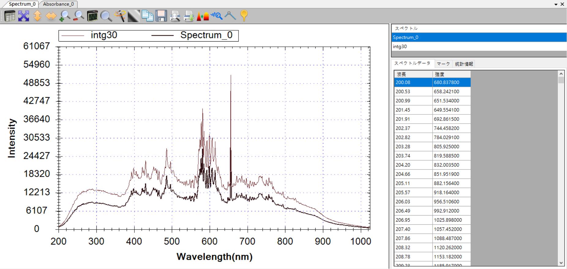一時的なログとしての現在のスペクトル曲線